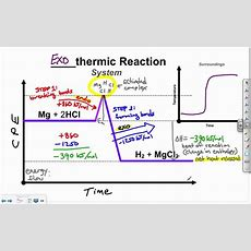 Endothermic And Exothermic Reactions Youtube