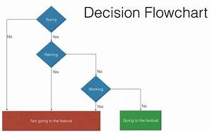 Decision Branching  Then  Else