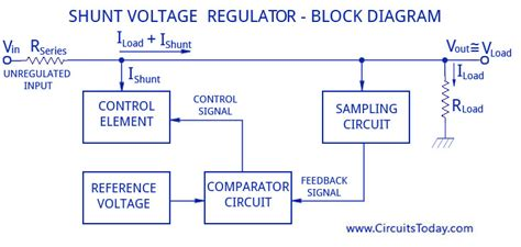 Voltage Regulators,circuits,types,working Principle