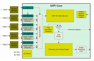 Mipi Csi2 Receive Core