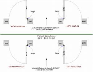 Gate Swing Diagram