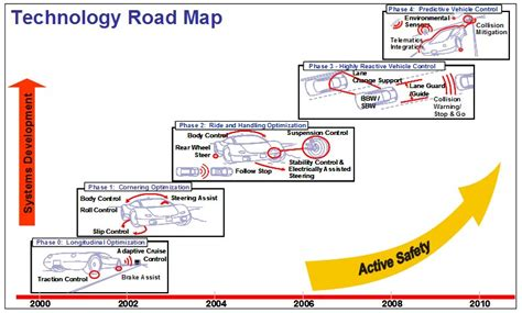 Development of the TRW Automotive Chassis Strategy ...