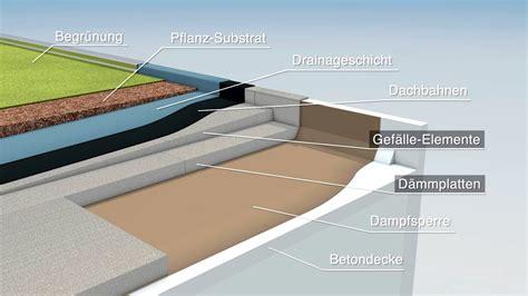Flachdachaufbau Und Dachisolierung by Wie Funktioniert Effiziente Flachdach D 228 Mmung