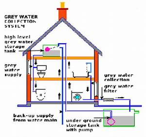 Water Supply: Water Supply System In Building