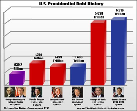 How Much Is The U S National Debt The Economics Of The Republican Base The Bull Elephant