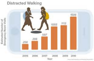why do cell phones get distracted walking injuries soar for pedestrians on