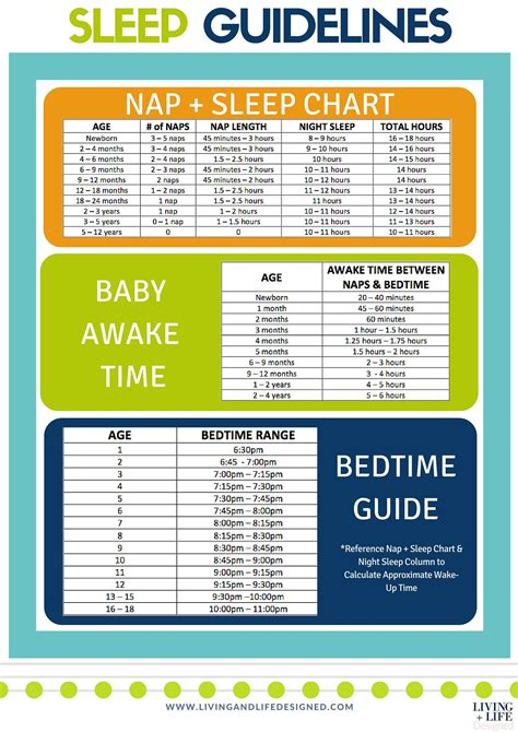All In One Sleep Chart For Baby To Teens Pinterest