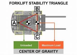 Triangolo Di Stabilit U00e0 Del Carrello Elevatore Illustrazione Vettoriale