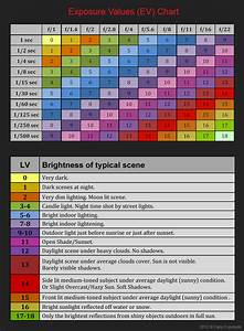 Photography Exposure Value Chart Lesson 13 Sunny 16 Rule Photography Tutorial Easy