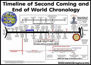 Rapture Refuted! Pre-tribulation Rapture and ...