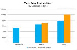 Interior Decorator Salary Per Year by Video Game Designer Salary For 2016