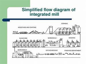 Process Flow Diagram Of Paper Mill