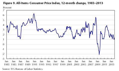 bureau of labor statistics consumer price index consumer price index bureau of labor statistics html