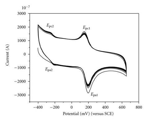 voltammetric detection  dopamine  presence  ascorbic acid  uric acid  poly xylenol