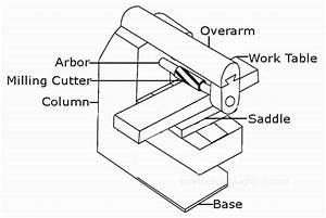 Mechanical Technology  Milling Machine