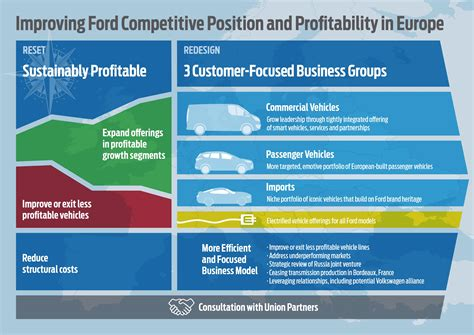 ford europe strategy refresh emphasizes suvs