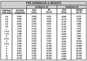 Dom Pipe Size Chart Oilfield Pipe Sizes Field Wallpaper Hd 2018