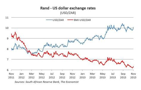 rand exchange rate the value of the rand a big mac index approach quantec