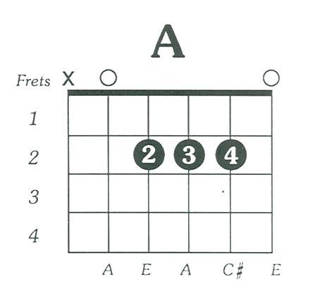 Acoustic Guitar Chord Chart