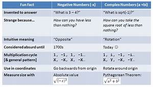 A Visual  Intuitive Guide To Imaginary Numbers