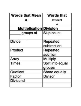 division vocabulary worksheets multiplication and division word problem vocabulary sort tpt