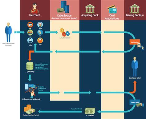 sales flowcharts solution conceptdrawcom