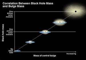 Correlation of black hole Mass and bulge mass/brightness ...