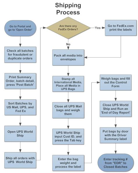 shipping process flowchart flow chart purchase order