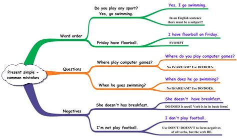 Common Mistakes  Present Simple  Games To Learn English  Games To Learn English