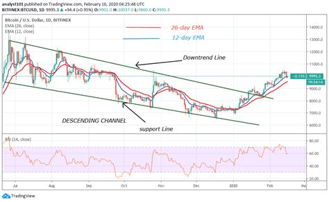 Usd to bitcoin exchange has some peculiarities you should consider. Bitcoin Price Prediction: BTC/USD Falls to $9,800 Low, Resumes Upward Move - Zero to Financial ...