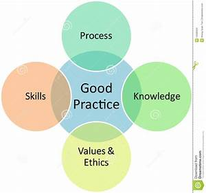 Good Practices Business Diagram Stock Illustration
