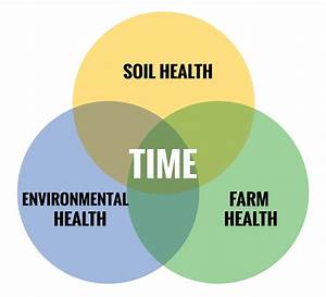 The Soil Health Equation  U2013 Champlain Valley Crop  Soil