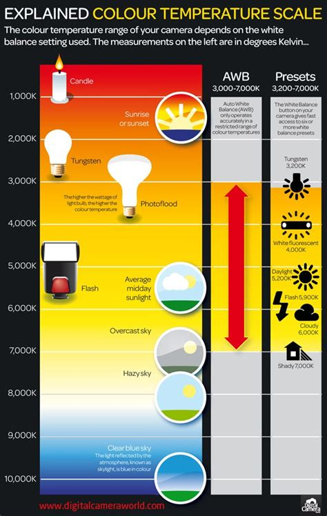 Colour Temperature Scale Visualised  Digital Photography