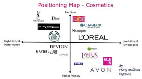 Positioning Map - Cosmetics