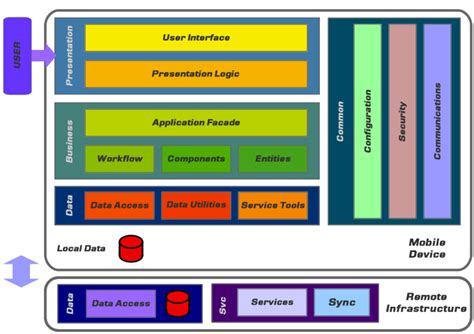 mobile device software mobile devices software architectures