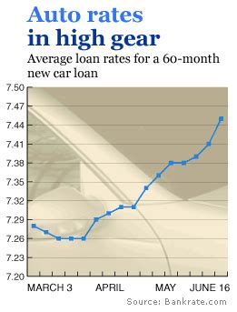 rising auto loan rates   offers  interesting