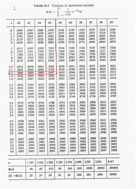 tavole della normale standardizzata esempio di uso di tavolenumeriche