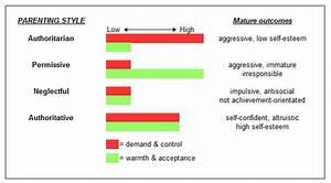 Besd  Behavioural  Emotional  U0026 Social Difficulties