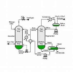 Process Flow  U0026 Instrumentation Diagram Services In Sector