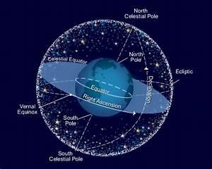 Diagram Of Celestial Sphere