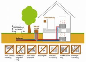 Luft Wasser Wärmepumpe Funktion : mochart energie von zuhause lebensraumgestaltung entspannung warmwasser ~ Orissabook.com Haus und Dekorationen