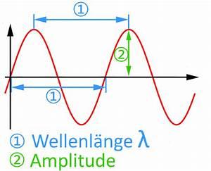 Wellenlänge Berechnen Licht : wellenl nge bs wiki wissen teilen ~ Themetempest.com Abrechnung