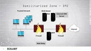 Dmz  Cissp Free By Skillset Com