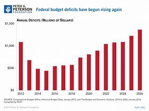 CBO Warns Fiscal Path is Unsustainable & Threatens ...