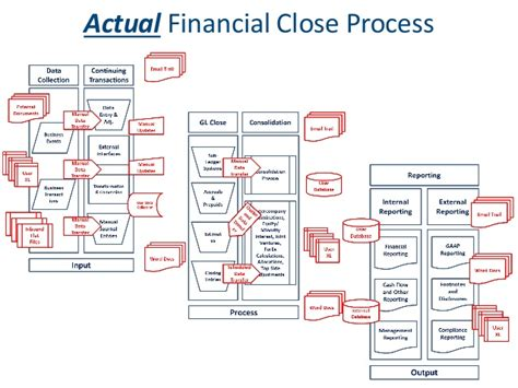 INNOVATE 2014, Oracle Financial Close Management ...