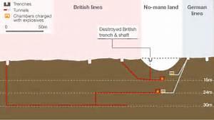 Chemistryequipment  Unearthing Wwi U0026 39 S Hidden Tunnel War
