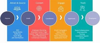 Recruitment Recruiting Strategy Marketing Hiring Hr Step