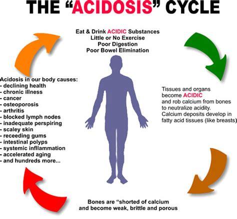 acidosis     conscious food
