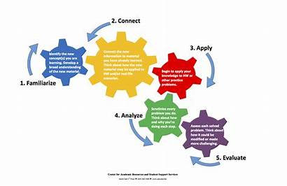 Solving Problem Strategy Cycle General Process Step