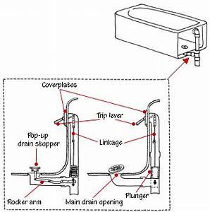 How A Bathtub Works